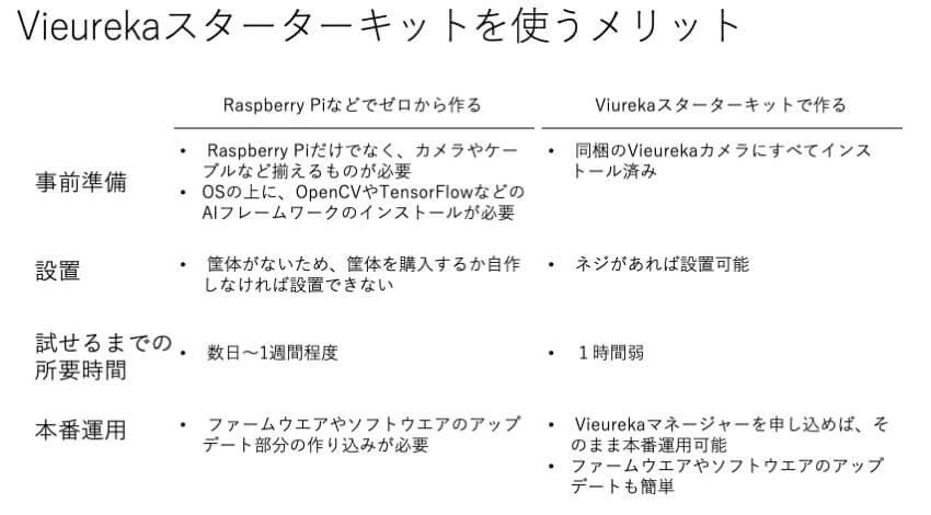 Vieurekaカメラ スターターキットを使用することで、Raspberry Piなどでゼロから検討するときと比較して、画像認識にまつわる難しさを解決できる。
