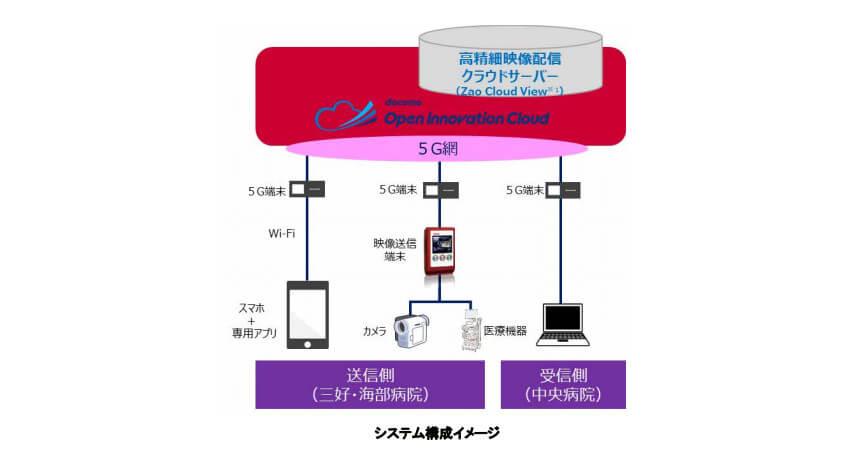 NTTドコモと徳島県、5Gとドコモオープンイノベーションクラウドを活用した映像伝送による遠隔医療支援システムを病院に導入