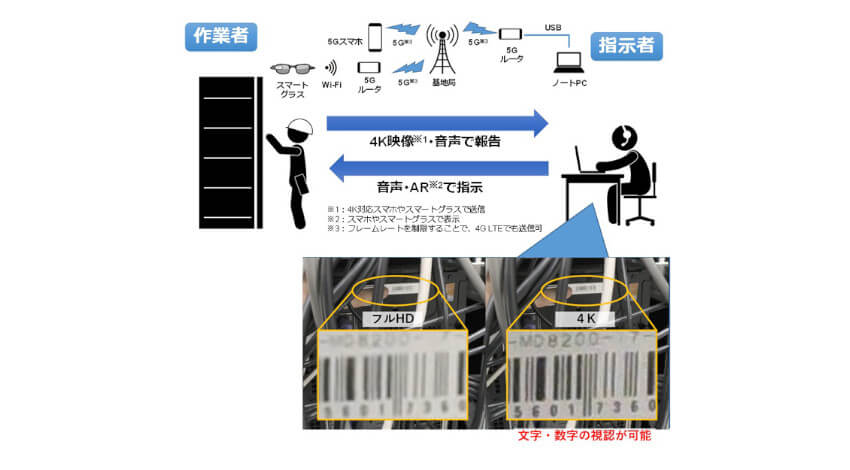 KDDI総合研究所、スマートデバイスによる4Kライブ伝送に対応した遠隔作業支援システム「VistaFinder Mx」を提供開始