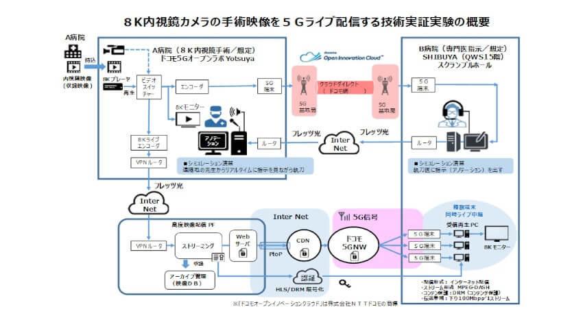NHKエンジニアリングシステム・富士通・NTTドコモなど、がんの遠隔手術支援システムの実現をめざす技術実証実験を実施