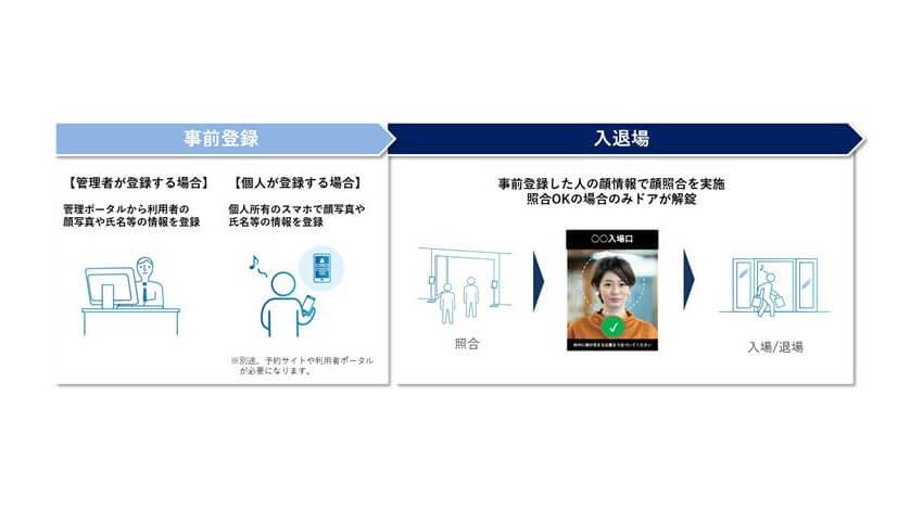 パナソニック、顔認証SaaSプラットフォームに入退・チケッティング連携の機能を追加