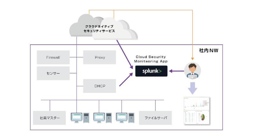マクニカネットワークス、攻撃の検知とセキュリティ管理を一元化する「Cloud Security Monitoring App」を提供開始