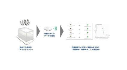 凸版印刷、IoT重量計「スマートマット」を活用して在庫をリアルタイムに可視化する実証実験を開始