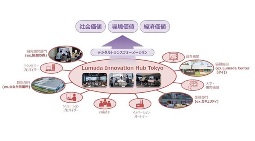 日立が、フラッグシップ拠点「Lumada Innovation Hub Tokyo」を開設