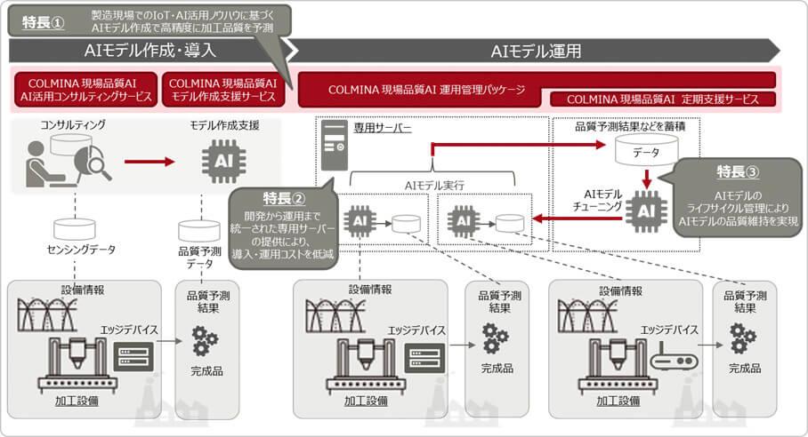 富士通、AI活用を支える「現場品質AI」を販売開始