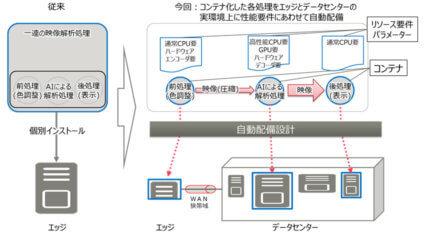 富士通研究所、ローカル5Gを活用して工場全体の大量映像を解析するシステムの自動設計技術を開発