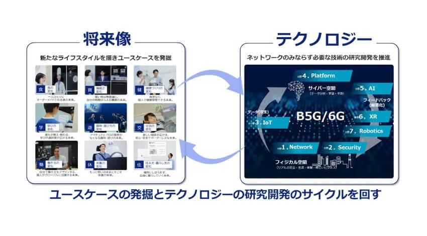 KDDI、Beyond 5G/6Gに向けたホワイトペーパーを公開