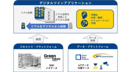 東京大学グリーンICTプロジェクトとNTT Com、Smart City実現に向けた建物空間の「デジタルツイン」実証実験を開始