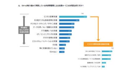 IDC、国内企業のDXイニシアティブにおいて「ビジネス変革支援サービス」が最も利用されていると発表