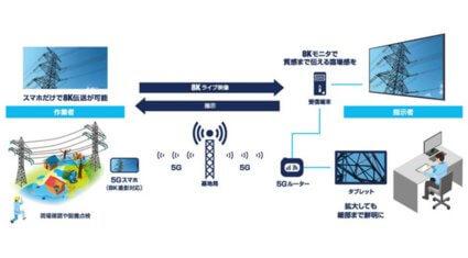 KDDI総合研究所、スマートフォンによる8K映像伝送に対応した遠隔作業支援システムを開発