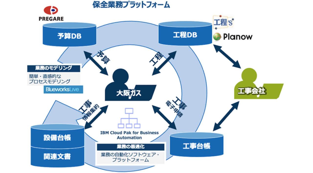 IBM、都市ガス製造拠点における保全業務のDXを推進