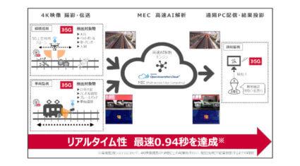 ドコモ・京急電鉄など、5Gと高速AIディープラーニングを活用した鉄道インフラのリアルタイム遠隔・自動監視システムの構築に成功