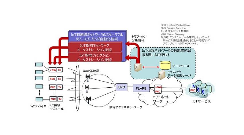 東大・早大・富士通・日立、プライベートLTEやローカル5Gの利用促進に向けて無線周波数利用効率を向上する技術を開発