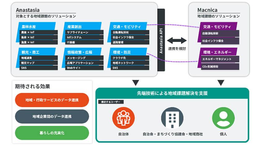 エクスポリス・東京電機大・日本IBM・マクニカ、地方自治体のDXを支援するサービス「Anastasia」の提供開始を発表