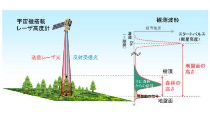 JAXAとNTTデータ、人工衛星搭載レーザ高度計を活用した3次元地図の高精度化に関する共同研究を開始