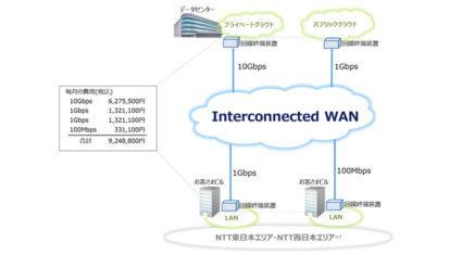 NTT東西、法人向け統合型VPNサービス「Interconnected WAN」を提供開始