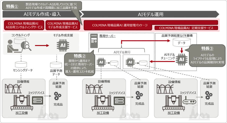 富士通研究所、製造ラインの検査工程の効率化する画像検査AI技術を開発