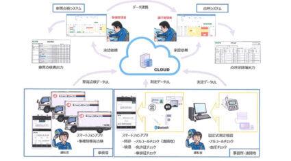 日本通運、ドコモ、点呼業務を省力化する「点呼・運行前点検システム」の開発開始を発表