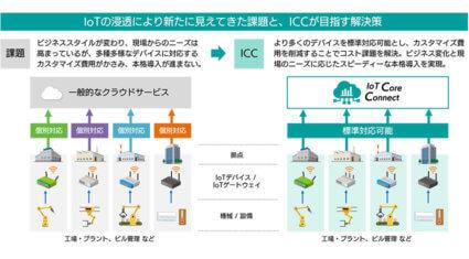 SBテクノロジー、IoT導入のハードルを下げるため「IoT Core Connect」のデバイス連携を拡充