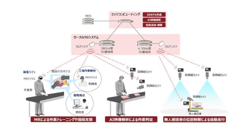 富士通、自社工場において現場作業の自動化や遠隔支援を行うローカル5Gシステムを運用開始