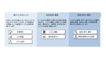 NTT Com、ローカル5Gの導入から運用まで支援するサービスを提供開始
