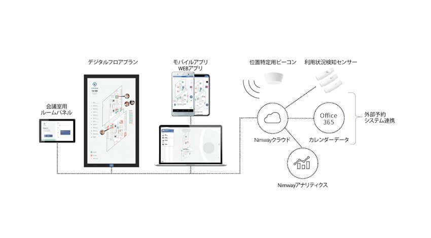 ソニーネットワークコミュニケーションズ、スマートオフィスソリューション「Nimway」の販売受付を開始