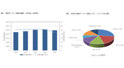 IDC、国内サーバー市場は前年比4.1%減の4,943億円で4年ぶりのマイナス成長と発表