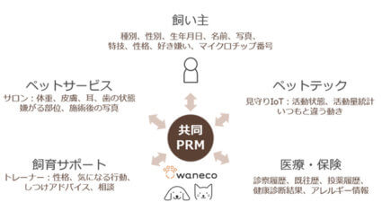 NEC、飼い主をサポートする愛玩動物コミュニケーションプラットフォームサービス「waneco」の提供を発表