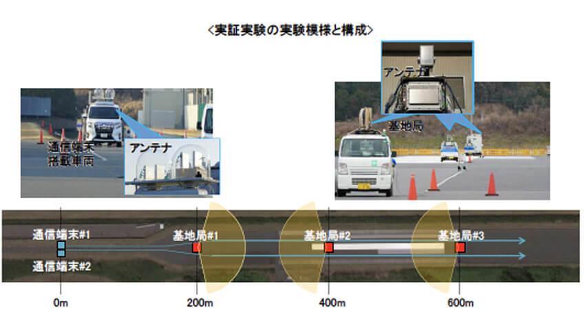 ドコモ、ミリ波を用いた安定的な高速5G通信実験に成功