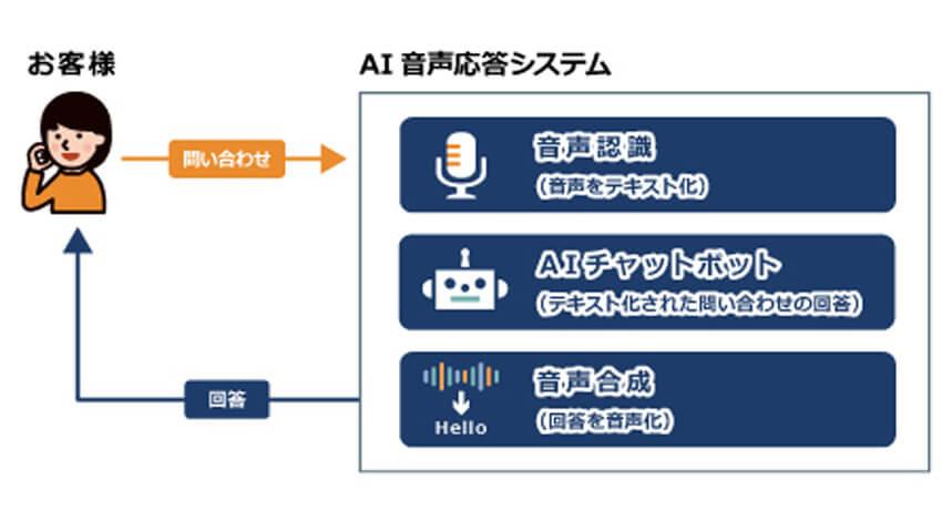NTTネクシア、人手を介さずにAIがオペレーターに代わる「AI音声応答サービス」の提供開始