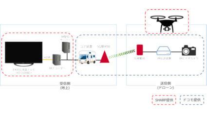 シャープ、5Gによる8K高精細映像を上空約60mから地上へリアルタイム伝送に成功
