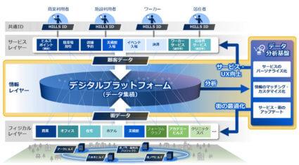 NEC、森ビルが進める都市のDXを「NEC Smart Connectivity」を通じて推進