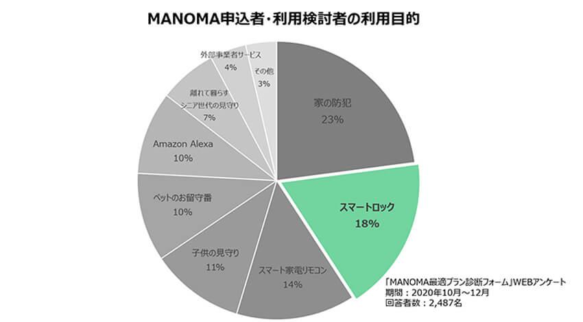 ソニー、スマートホームサービス「MANOMA」の「お試しスマートロックセット」を提供開始