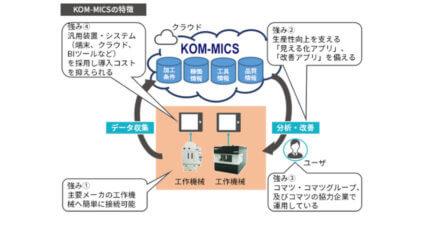 クオリカ、コマツのIoT生産支援プラットフォーム「KOM-MICS」を提供開始