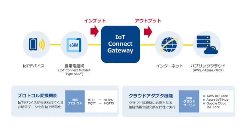 NTT Com、IoTデータのプロトコル変換やクラウド接続を容易化する「IoT Connect Gateway」を提供開始