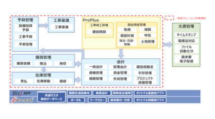 NTTデータなど5社、リモートワークや経理業務を支援する鉄道会社向けソリューション「Biz∫鉄道ソリューション」を提供開始