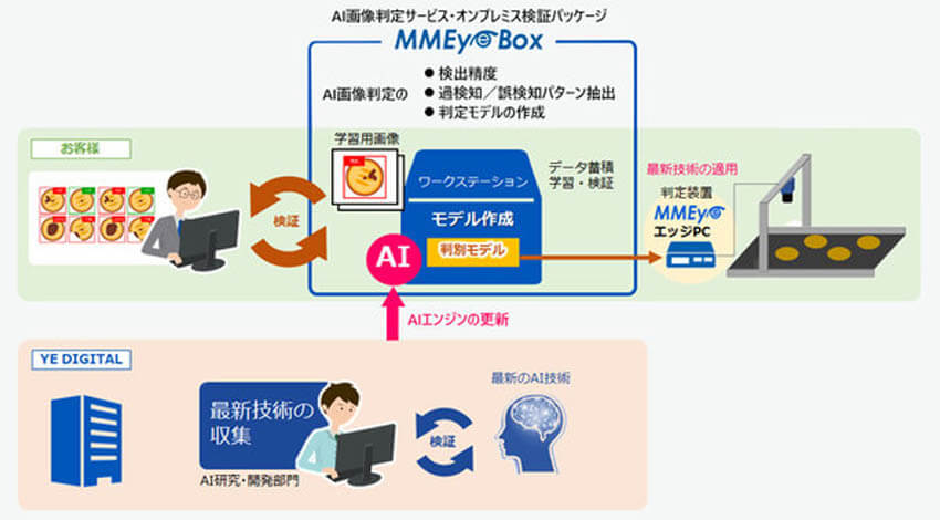 YE DIGITALのAI画像判定サービス・オンプレミス検証パッケージ「MMEye Box」を、大塚商会より4月から提供開始