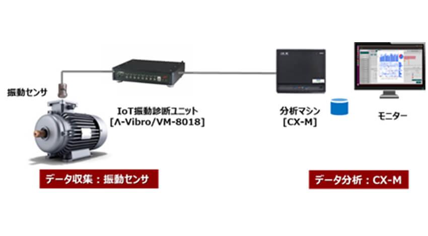 東京エレクトロンデバイスの時系列データ自動分析マシン「CX-M」が、IoT 振動診断ユニット「ラムダバイブロ」に採用
