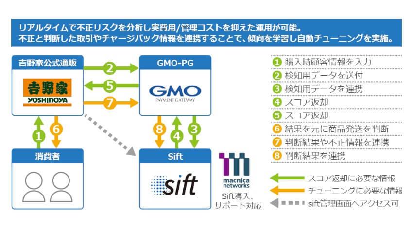 マクニカネットワークスとGMOペイメントゲートウェイ、クレジットカード決済の不正防止サービス「Sift」を吉野家へ提供