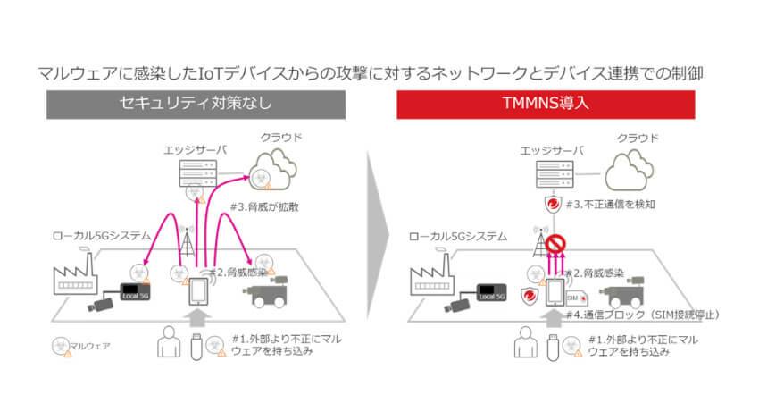 富士通とトレンドマイクロ、商用化に向けたローカル5G対応のサイバーセキュリティソリューションを実証
