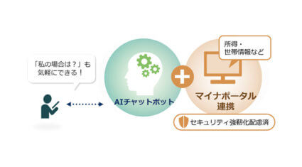 NEC、マイナポータルと連携したAIチャットボットを開発