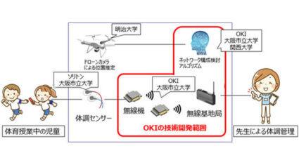 OKI、「広域」「多人数」「高速移動」に対応する体調管理システムの実証実験を実施