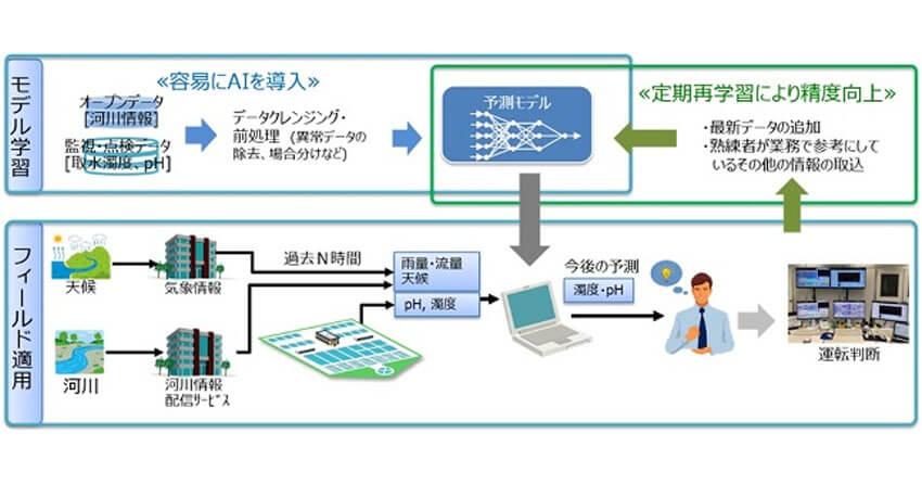 日立、上下水道事業クラウドサービス O&M支援デジタルソリューションにAIを活用した新機能を拡充し提供開始
