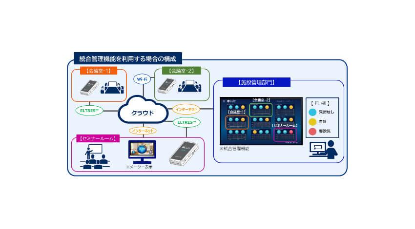 NECネッツエスアイ、室内の適切な人数と換気機会を見える化する「IoT3密検知ソリューション」を提供開始
