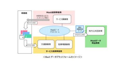 NTTドコモ・アドビ・沖縄ICカード他7社、データを共有・活用可能なMaaSデータプラットフォームの構築に成功
