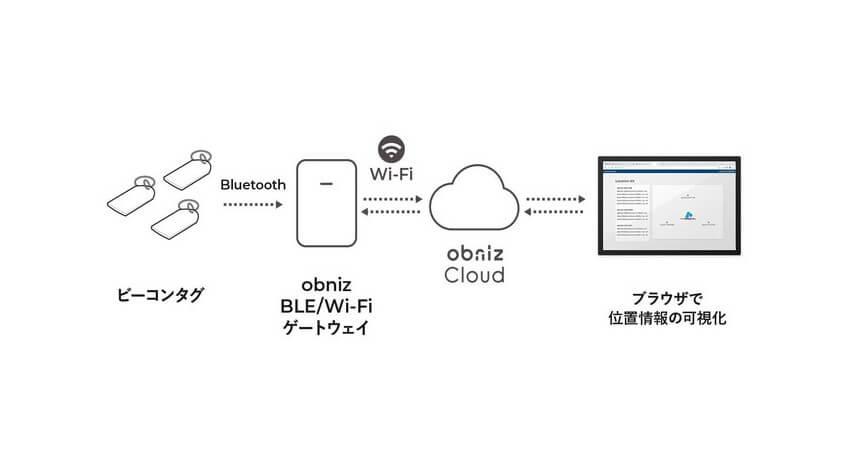obniz、BLE経由の屋内位置情報を活用したIoT開発を可能にする「Location Kit」を発売