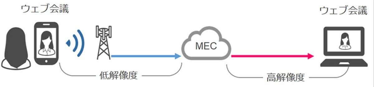 ソフトバンク、「NVIDIA Maxine」を活用し高品質ウェブ会議を実現する「超解像」の実証実験に成功