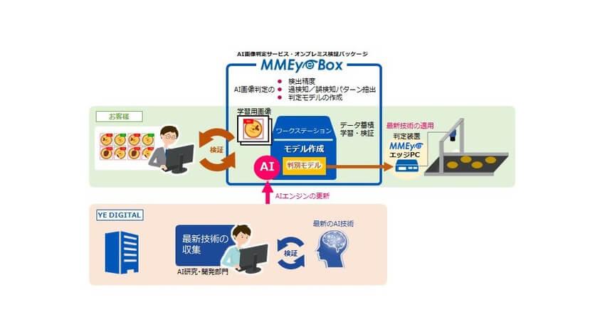 TEDとYE DIGITAL、AI画像判定を容易に開発できるオンプレミス検証用ワークステーション「MMEye Box」を販売開始
