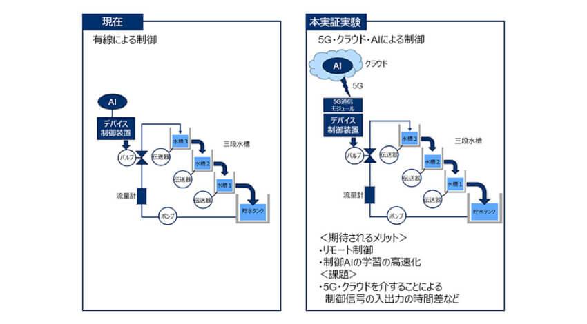 横河電機とドコモ、5Gやクラウド・AIを活用したプラントのシステムをリモート制御する共同実証実験に合意