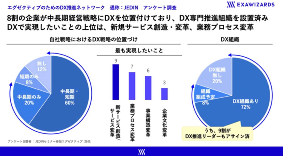 エクサウィザーズ、DX人材育成に向けエグゼクティブのためのDX推進ネットワーク「JEDIN」設立